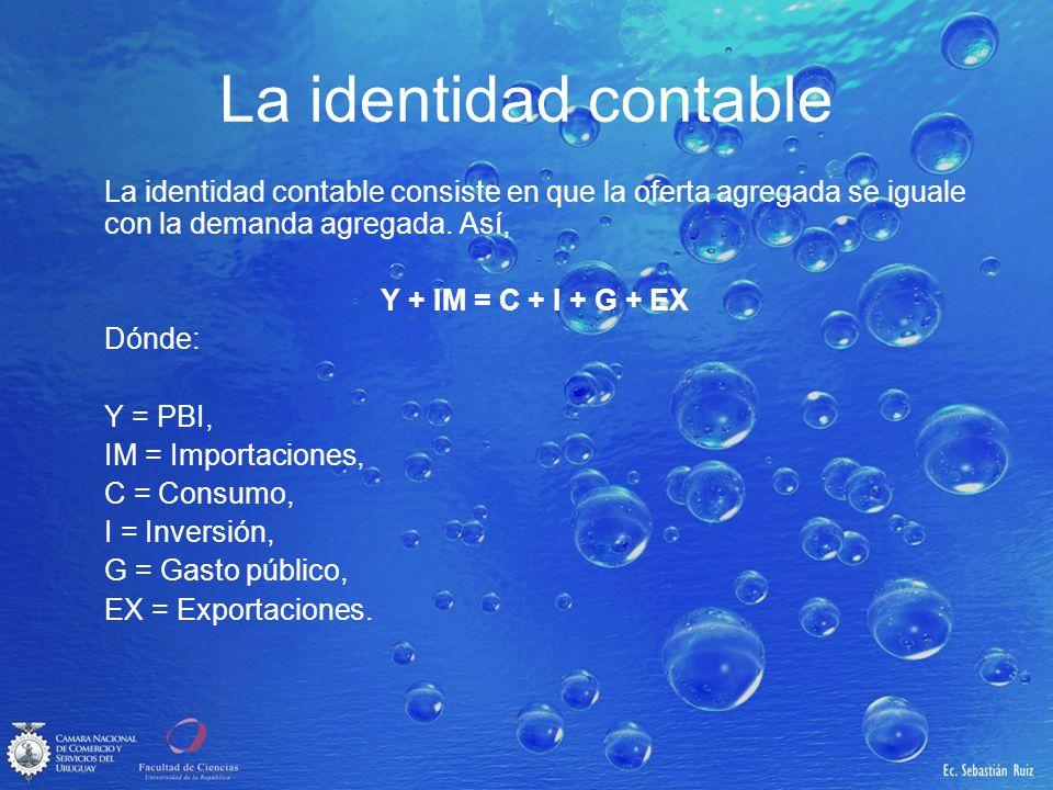 La identidad contable La identidad contable consiste en que la oferta agregada se iguale con la demanda agregada. Así, Y + IM = C + I + G + EX Dónde:
