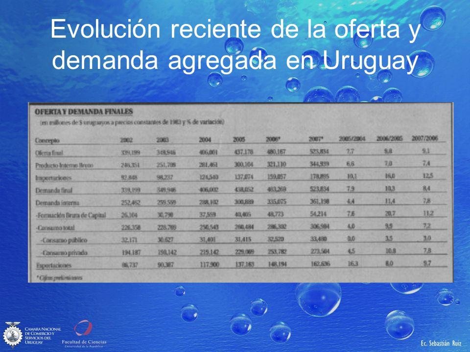 Evolución reciente de la oferta y demanda agregada en Uruguay