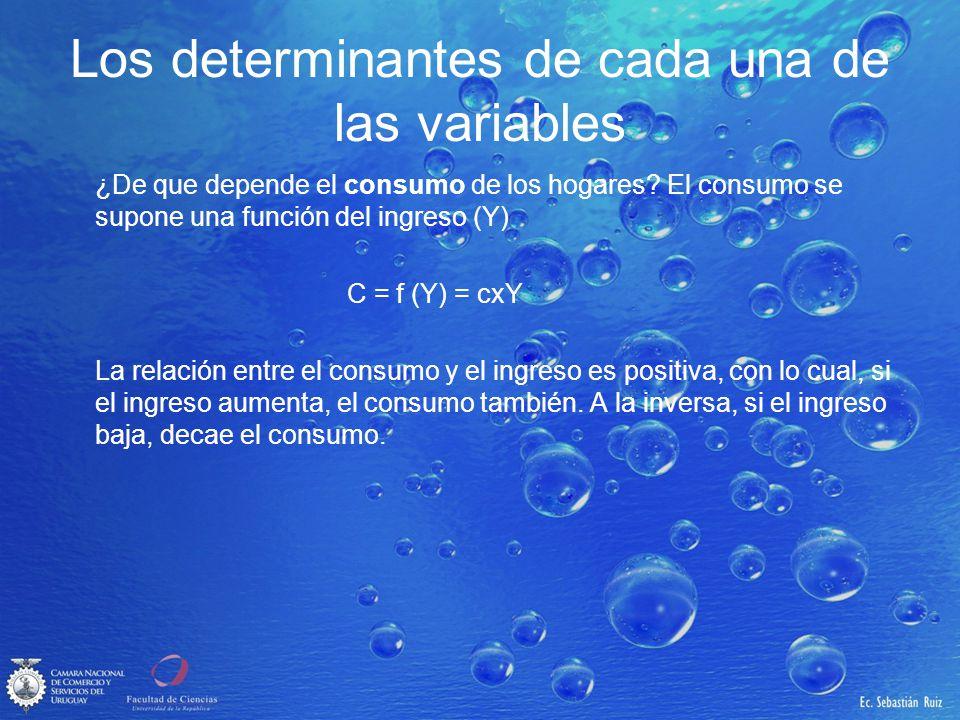 Los determinantes de cada una de las variables ¿De que depende el consumo de los hogares? El consumo se supone una función del ingreso (Y) C = f (Y) =