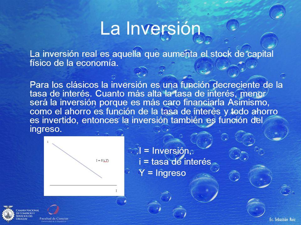 La Inversión La inversión real es aquella que aumenta el stock de capital físico de la economía. Para los clásicos la inversión es una función decreci