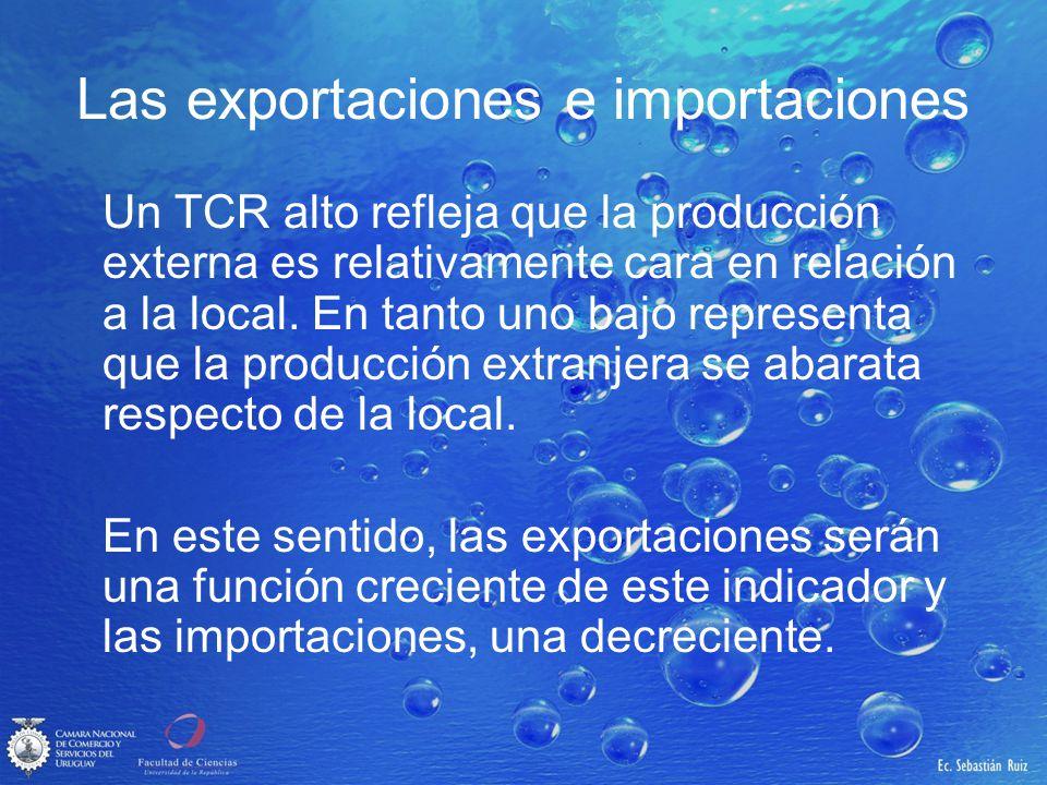 Las exportaciones e importaciones Un TCR alto refleja que la producción externa es relativamente cara en relación a la local. En tanto uno bajo repres