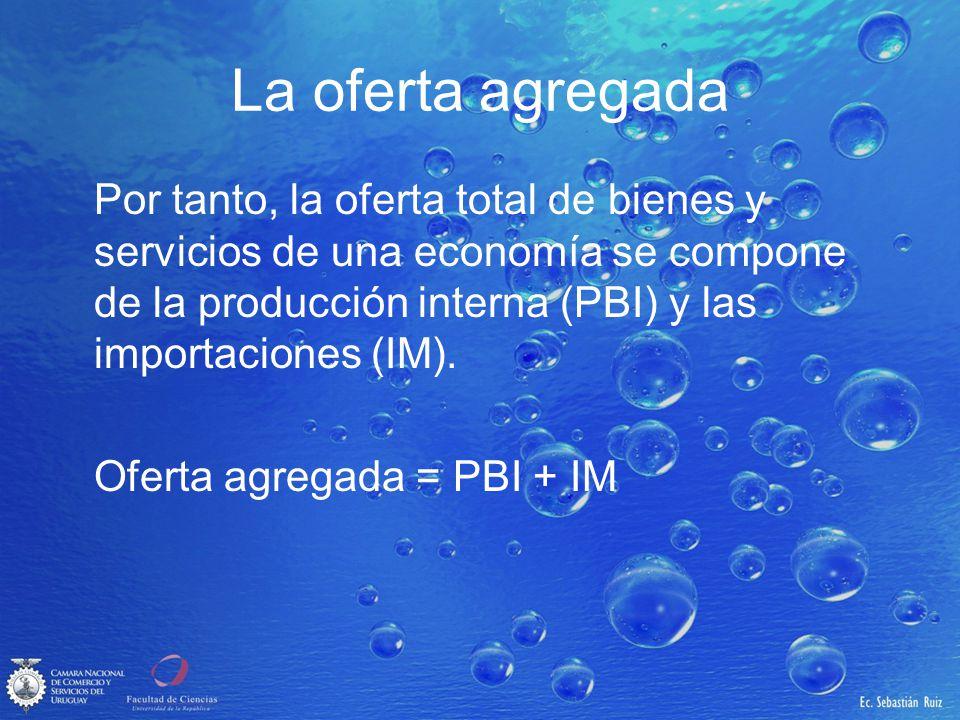 La oferta agregada Por tanto, la oferta total de bienes y servicios de una economía se compone de la producción interna (PBI) y las importaciones (IM)