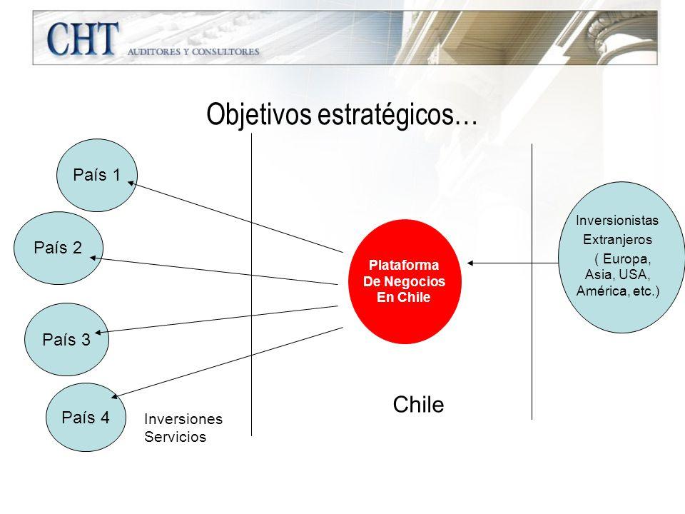 Objetivos estratégicos… País 1 País 2 País 3 País 4 Plataforma De Negocios En Chile Inversionistas Extranjeros ( Europa, Asia, USA, América, etc.) Chi