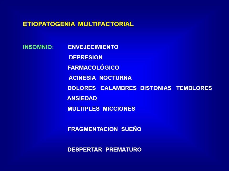 ETIOPATOGENIA MULTIFACTORIAL INSOMNIO: ENVEJECIMIENTO DEPRESION FARMACOLÓGICO ACINESIA NOCTURNA DOLORES CALAMBRES DISTONIAS TEMBLORES ANSIEDAD MULTIPLES MICCIONES FRAGMENTACION SUEÑO DESPERTAR PREMATURO