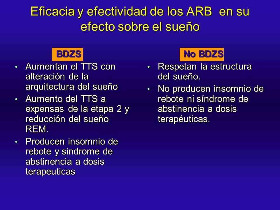 Eficacia y efectividad de los ARB en su efecto sobre el sueño BDZS BDZS Aumentan el TTS con alteración de la arquitectura del sueño Aumentan el TTS co