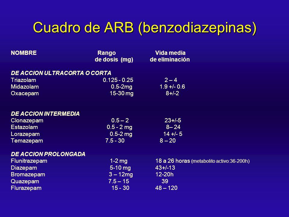 Cuadro de ARB (benzodiazepinas) NOMBRE Rango Vida media de dosis (mg) de eliminación DE ACCION ULTRACORTA O CORTA Triazolam 0.125 - 0.25 2 – 4 Midazol
