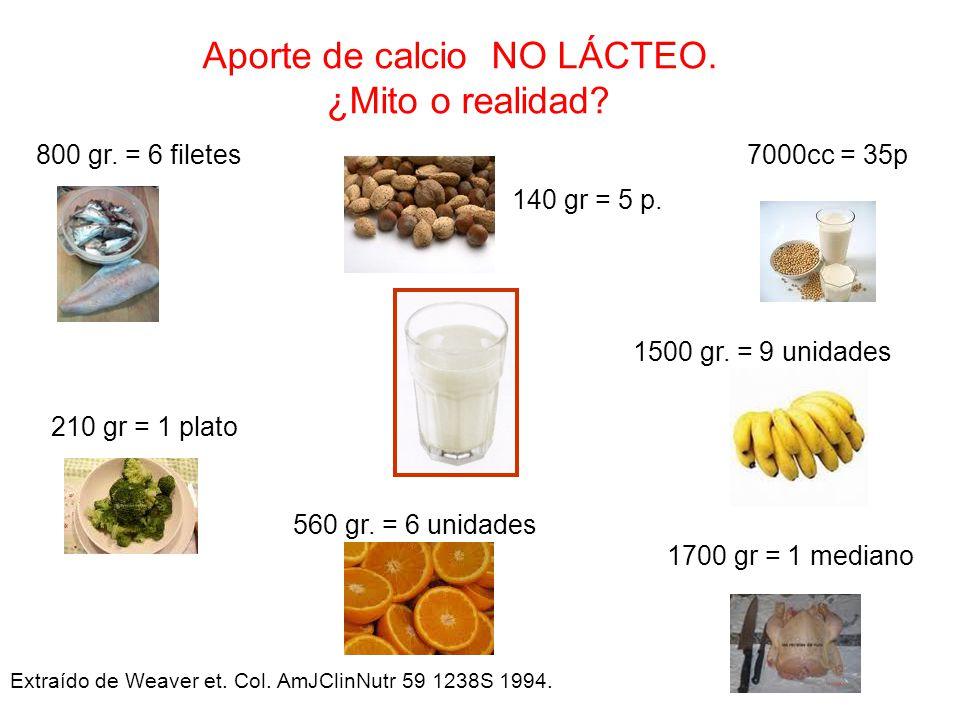 Aporte de calcio NO LÁCTEO. ¿Mito o realidad? 800 gr. = 6 filetes 210 gr = 1 plato 560 gr. = 6 unidades 1500 gr. = 9 unidades 1700 gr = 1 mediano 140
