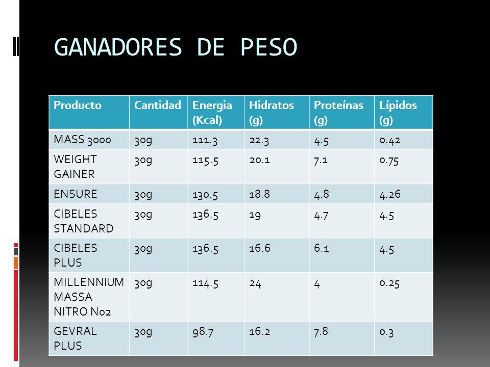 GANADORES DE PESO ProductoCantidadEnergia (Kcal) Hidratos (g) Proteínas (g) Lípidos (g) MASS 300030g111.322.34.50.42 WEIGHT GAINER 30g115.520.17.10.75