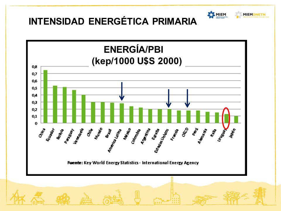 INTENSIDAD ENERGÉTICA PRIMARIA ENERGÍA/PBI (kep/1000 U$S 2000)