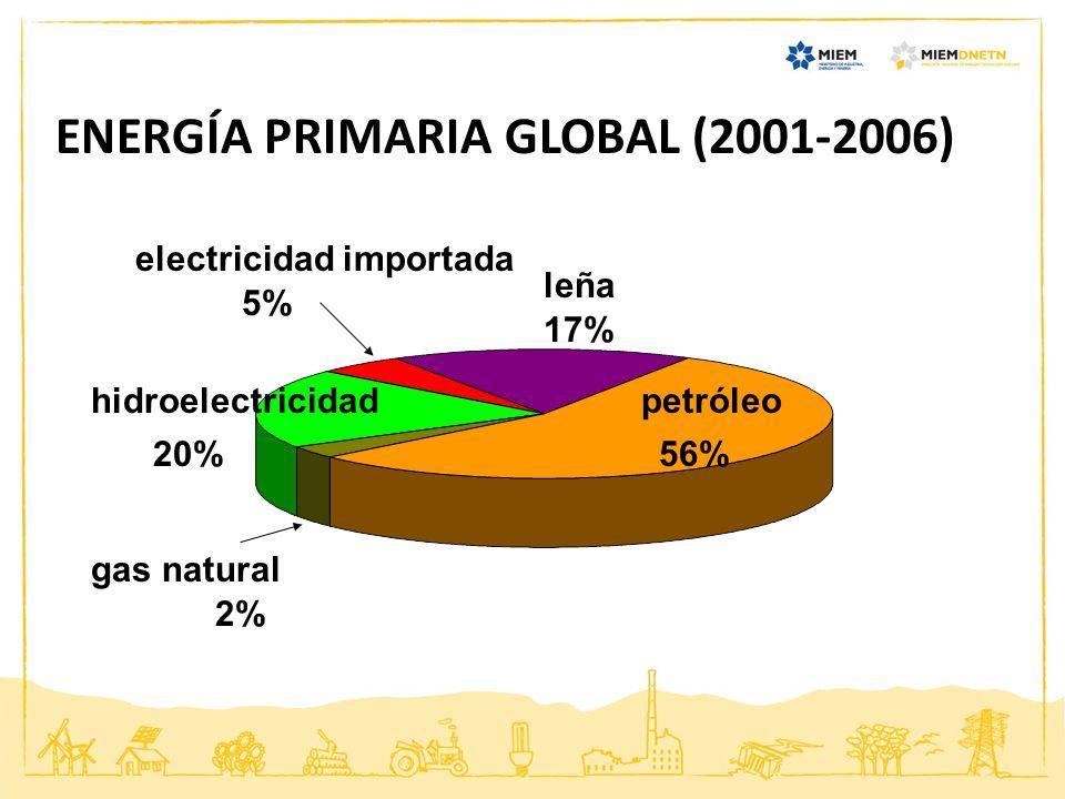 POLÍTICA ENERGÉTICA 2008 - 2030 Visión multidimensional integrando aspectos económico, tecnológico, medioambiental, político, ético y social Cuatro Ejes Estratégicos Metas de corto, mediano y largo plazo Más de 30 líneas de acción 2008 : Aprobación por Consejo de Ministros 2010: Ratificación por Gobierno actual y por una Comisión Mutipartidaria de Energía