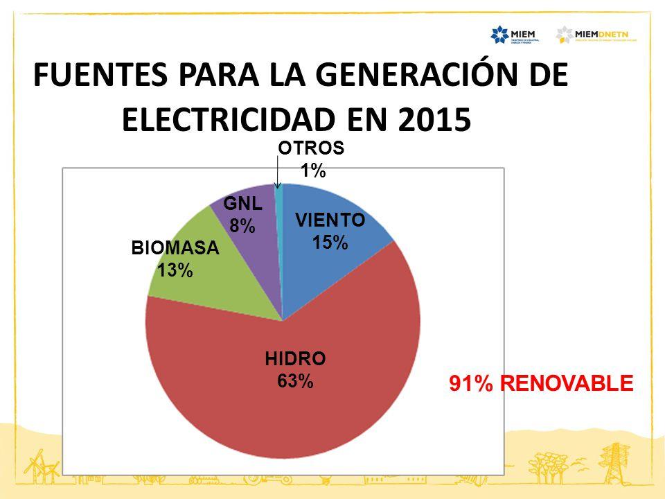 FUENTES PARA LA GENERACIÓN DE ELECTRICIDAD EN 2015 HIDRO 63% BIOMASA 13% GNL 8% OTROS 1% VIENTO 15% 91% RENOVABLE