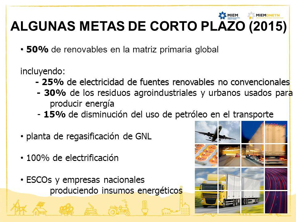 ALGUNAS METAS DE CORTO PLAZO (2015) 50% 50% de renovables en la matriz primaria global incluyendo: de electricidad de fuentes renovables no convencion