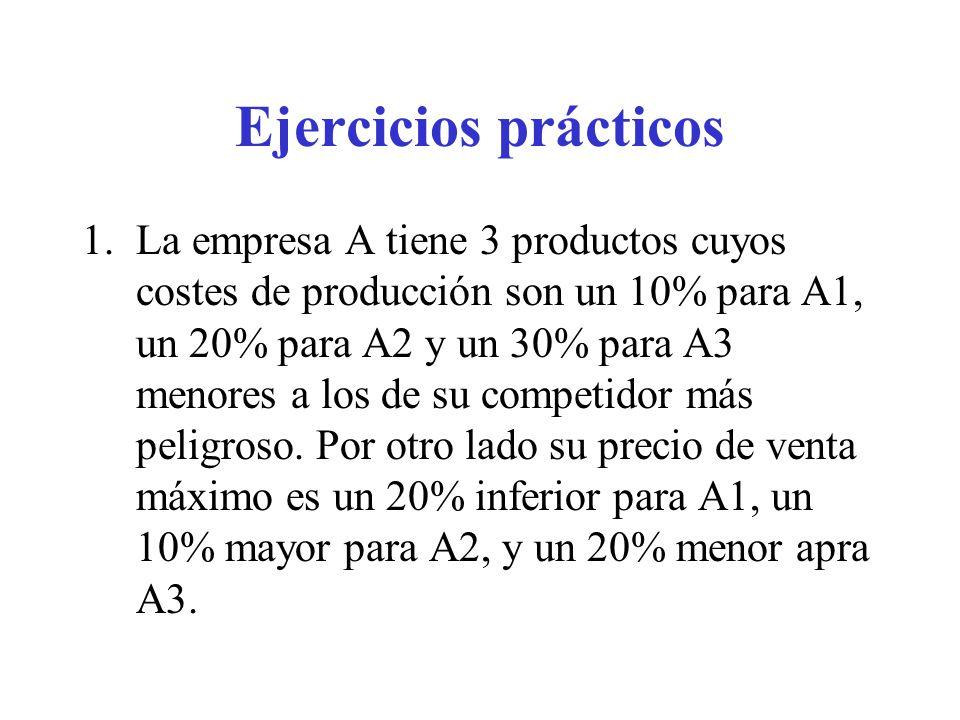 Ejercicios prácticos 2.