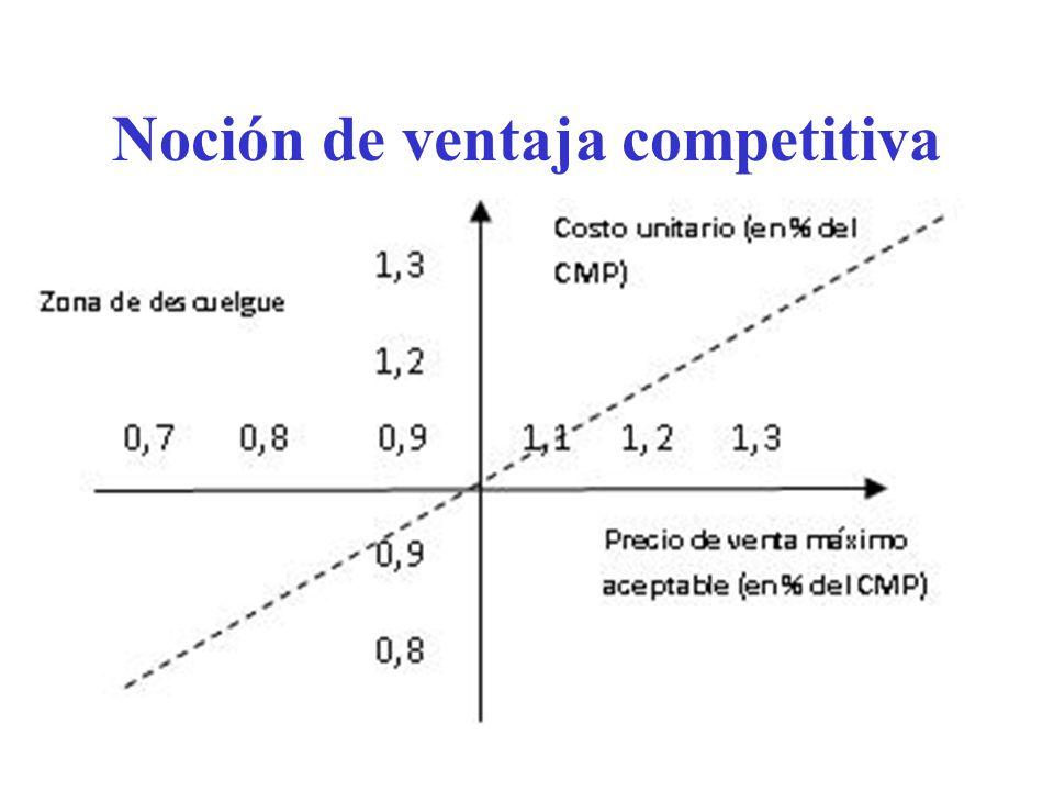 Ejercicios prácticos 1.La empresa A tiene 3 productos cuyos costes de producción son un 10% para A1, un 20% para A2 y un 30% para A3 menores a los de su competidor más peligroso.