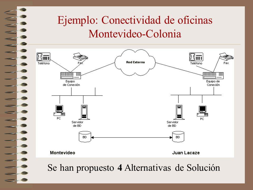 Ejemplo: Conectividad de oficinas Montevideo-Colonia Se han propuesto 4 Alternativas de Solución