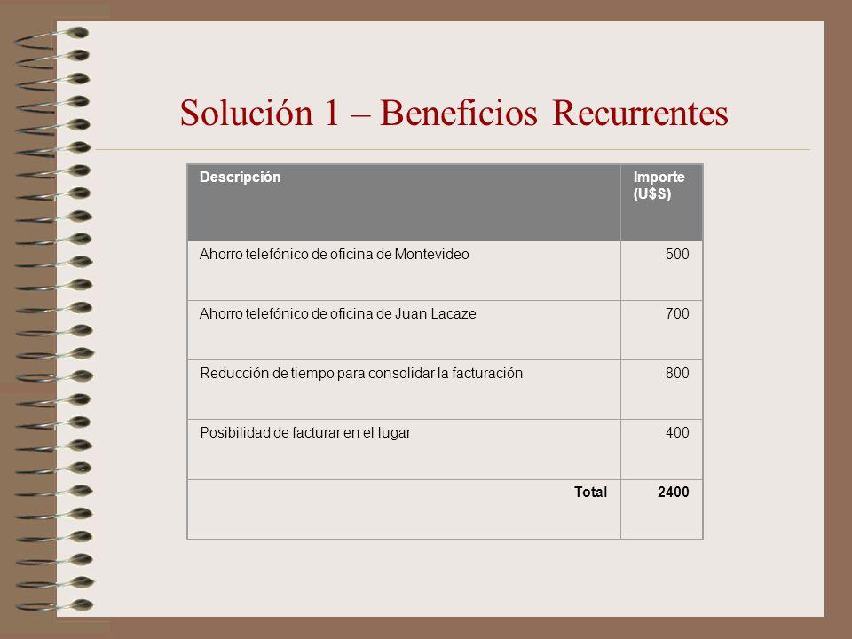 Solución 1 – Beneficios Recurrentes DescripciónImporte (U$S) Ahorro telefónico de oficina de Montevideo500 Ahorro telefónico de oficina de Juan Lacaze
