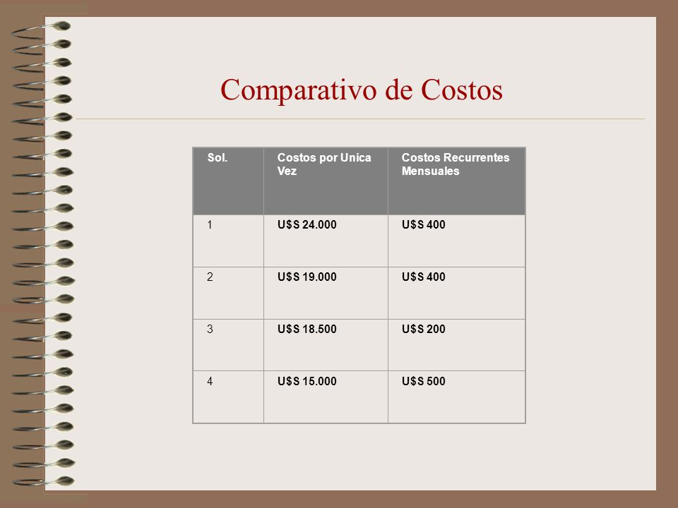 Comparativo de Costos Sol.Costos por Unica Vez Costos Recurrentes Mensuales 1U$S 24.000U$S 400 2U$S 19.000U$S 400 3U$S 18.500U$S 200 4U$S 15.000U$S 50
