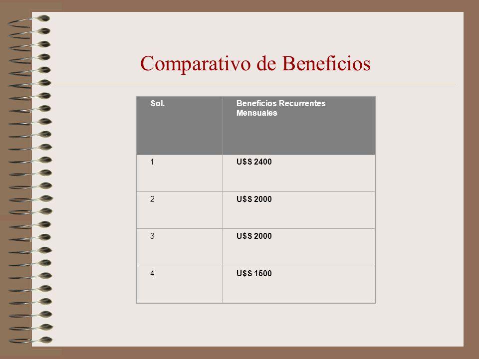 Comparativo de Beneficios Sol.Beneficios Recurrentes Mensuales 1U$S 2400 2U$S 2000 3 4U$S 1500