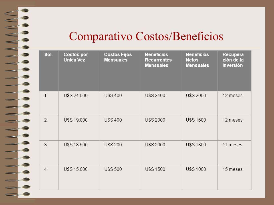 Comparativo Costos/Beneficios Sol.Costos por Unica Vez Costos Fijos Mensuales Beneficios Recurrentes Mensuales Beneficios Netos Mensuales Recupera ció