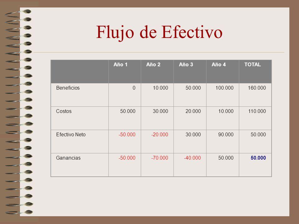 Flujo de Efectivo Año 1Año 2Año 3Año 4TOTAL Beneficios010.00050.000100.000160.000 Costos50.00030.00020.00010.000110.000 Efectivo Neto-50.000-20.00030.