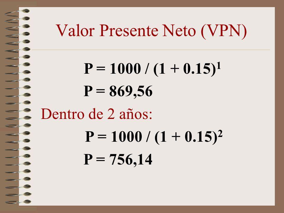 P = 1000 / (1 + 0.15) 1 P = 869,56 Dentro de 2 años: P = 1000 / (1 + 0.15) 2 P = 756,14