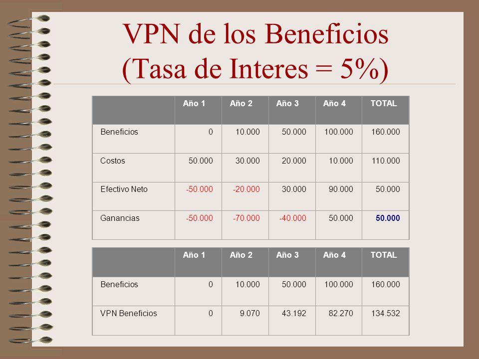 VPN de los Beneficios (Tasa de Interes = 5%) Año 1Año 2Año 3Año 4TOTAL Beneficios010.00050.000100.000160.000 Costos50.00030.00020.00010.000110.000 Efe