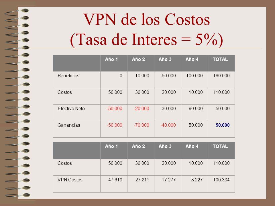 VPN de los Costos (Tasa de Interes = 5%) Año 1Año 2Año 3Año 4TOTAL Beneficios010.00050.000100.000160.000 Costos50.00030.00020.00010.000110.000 Efectiv