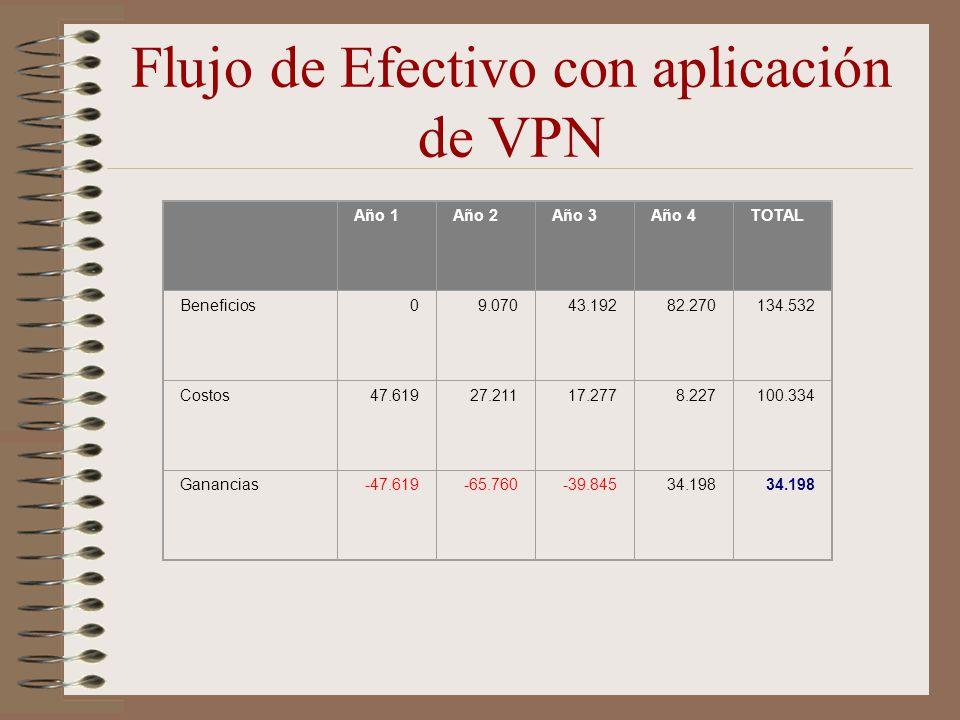 Flujo de Efectivo con aplicación de VPN Año 1Año 2Año 3Año 4TOTAL Beneficios09.07043.19282.270134.532 Costos47.61927.21117.2778.227100.334 Ganancias-4