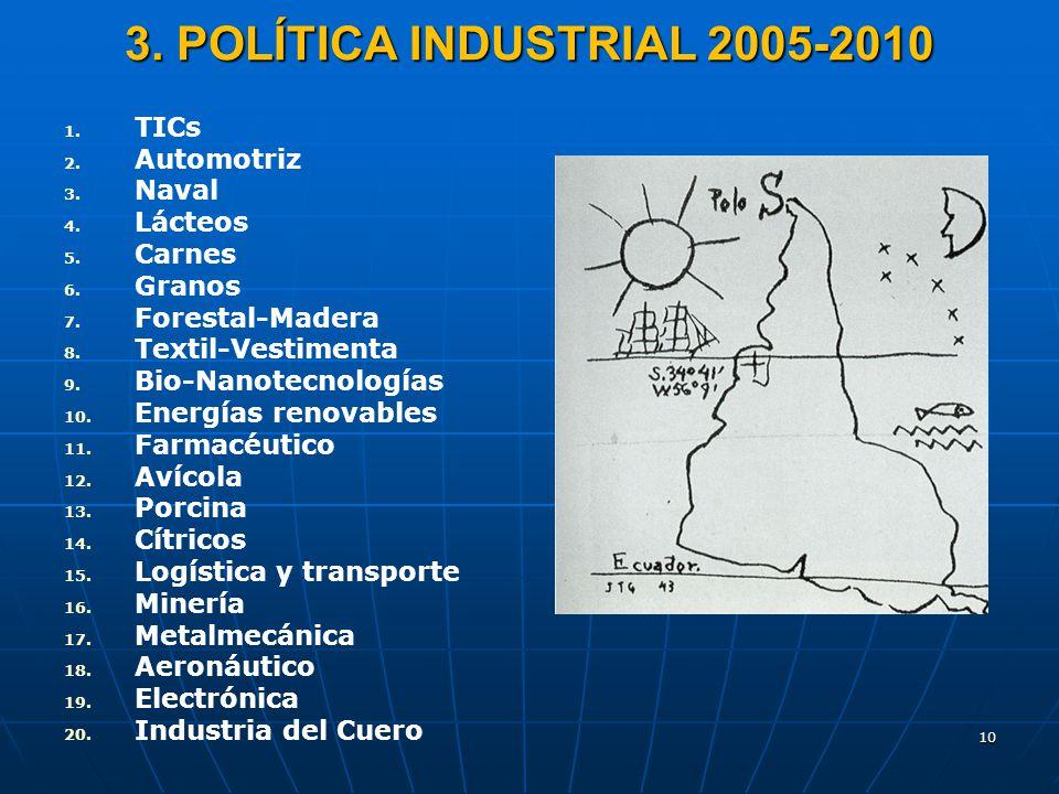 10 3. POLÍTICA INDUSTRIAL 2005-2010 1. 1. TICs 2. 2. Automotriz 3. 3. Naval 4. 4. Lácteos 5. 5. Carnes 6. 6. Granos 7. 7. Forestal-Madera 8. 8. Textil