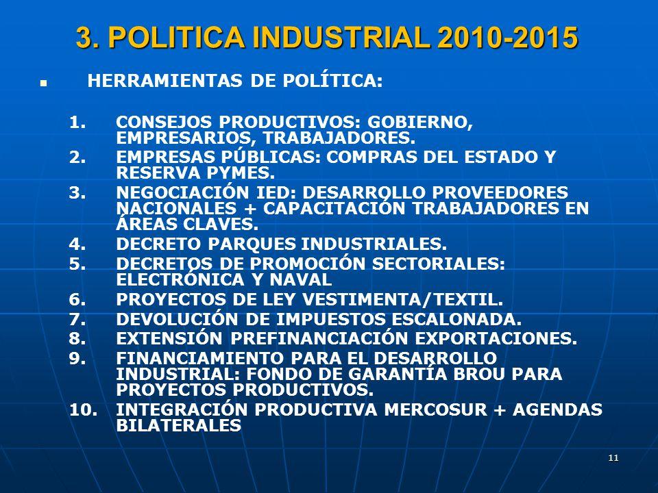 11 3. POLITICA INDUSTRIAL 2010-2015 HERRAMIENTAS DE POLÍTICA: 1. 1.CONSEJOS PRODUCTIVOS: GOBIERNO, EMPRESARIOS, TRABAJADORES. 2. 2.EMPRESAS PÚBLICAS: