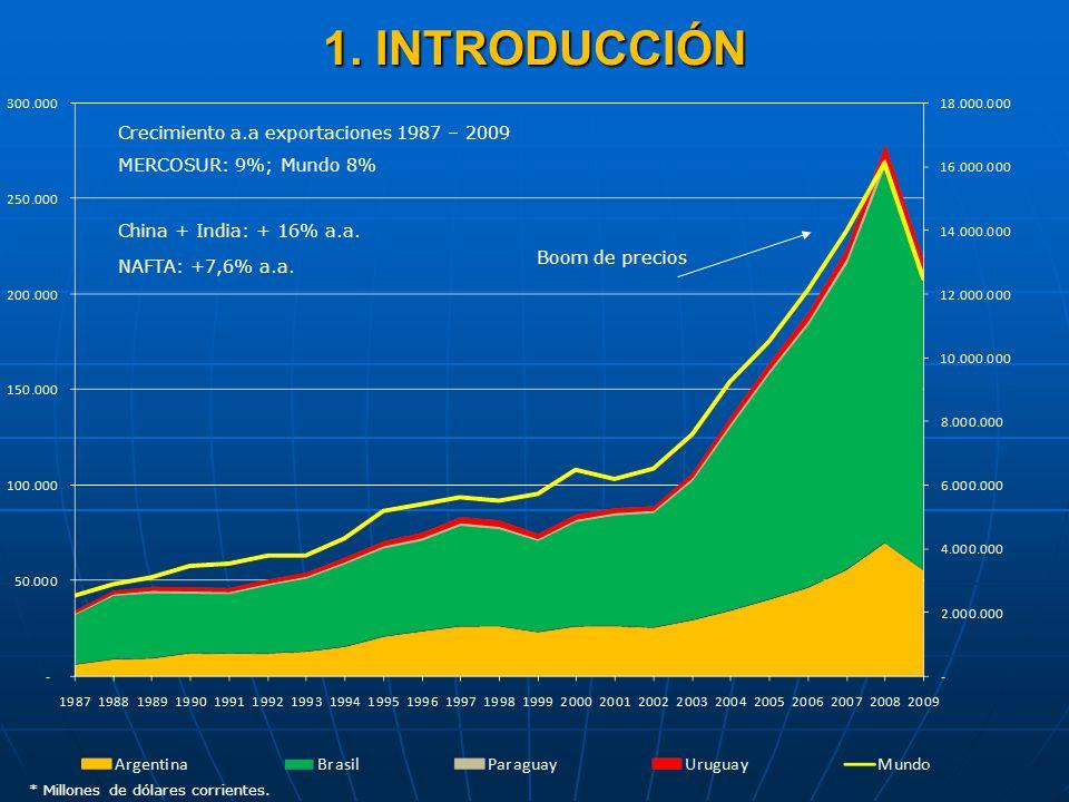 1. INTRODUCCIÓN * Millones de dólares corrientes. Crecimiento a.a exportaciones 1987 – 2009 MERCOSUR: 9%; Mundo 8% China + India: + 16% a.a. Boom de p