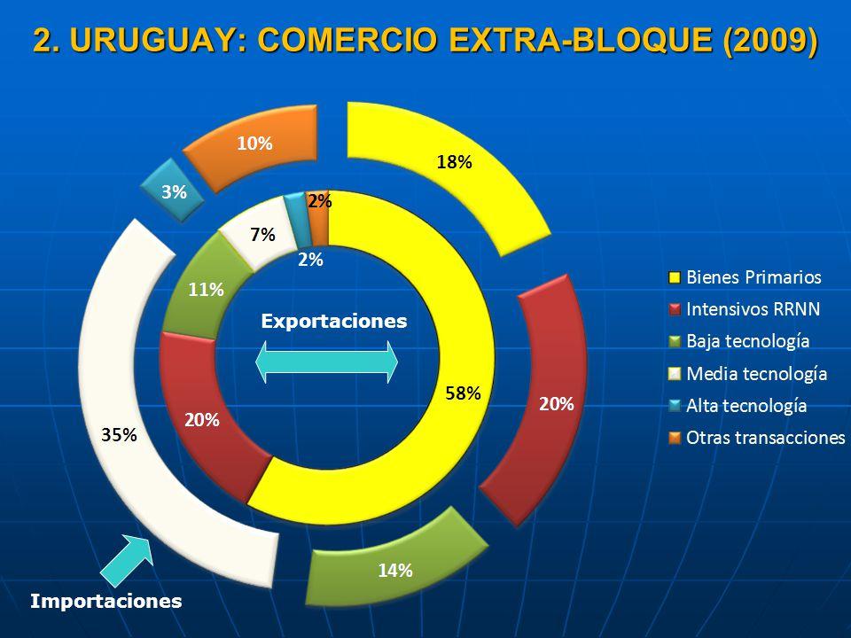 2. URUGUAY: COMERCIO EXTRA-BLOQUE (2009) Importaciones Exportaciones
