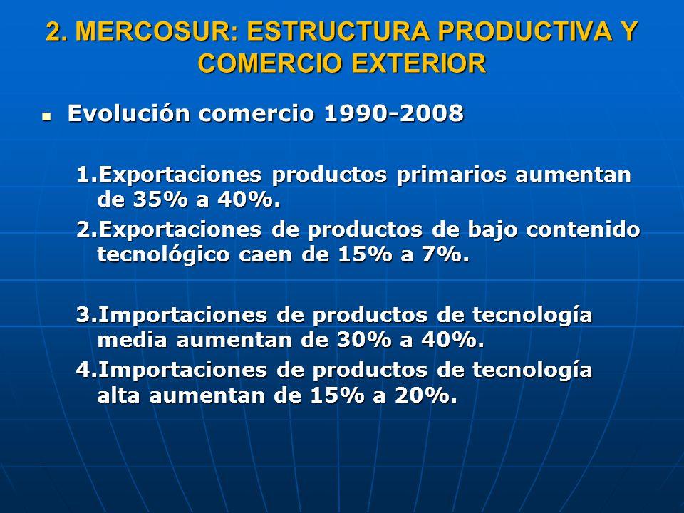 2. MERCOSUR: ESTRUCTURA PRODUCTIVA Y COMERCIO EXTERIOR Evolución comercio 1990-2008 Evolución comercio 1990-2008 1.Exportaciones productos primarios a
