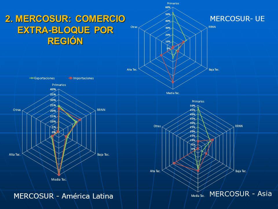 MERCOSUR - América Latina MERCOSUR- UE 2. MERCOSUR: COMERCIO EXTRA-BLOQUE POR REGIÓN MERCOSUR - Asia