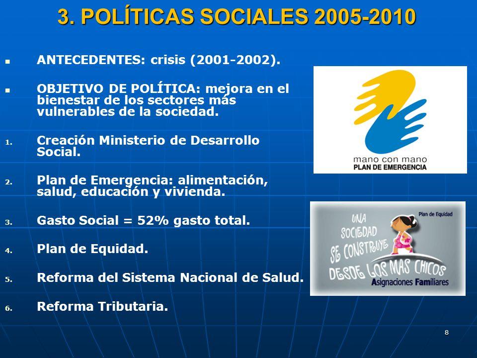 8 3. POLÍTICAS SOCIALES 2005-2010 ANTECEDENTES: crisis (2001-2002). OBJETIVO DE POLÍTICA: mejora en el bienestar de los sectores más vulnerables de la