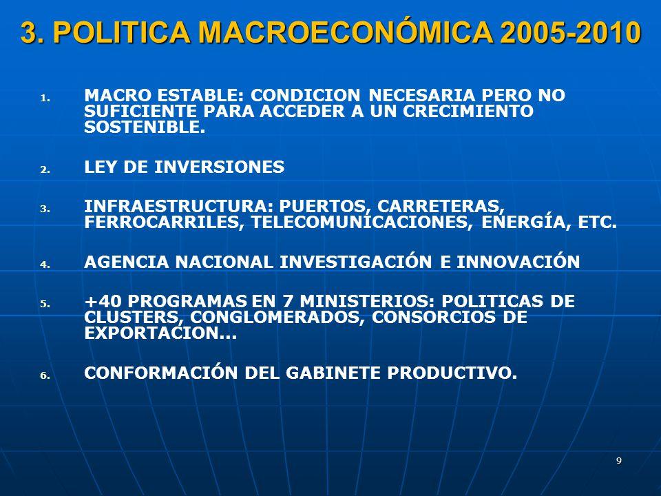 9 3. POLITICA MACROECONÓMICA 2005-2010 1. 1. MACRO ESTABLE: CONDICION NECESARIA PERO NO SUFICIENTE PARA ACCEDER A UN CRECIMIENTO SOSTENIBLE. 2. 2. LEY
