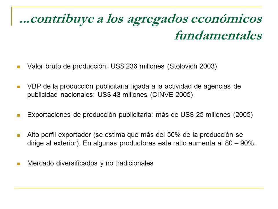 ...contribuye a los agregados económicos fundamentales Valor bruto de producción: US$ 236 millones (Stolovich 2003) VBP de la producción publicitaria ligada a la actividad de agencias de publicidad nacionales: US$ 43 millones (CINVE 2005) Exportaciones de producción publicitaria: más de US$ 25 millones (2005) Alto perfil exportador (se estima que más del 50% de la producción se dirige al exterior).