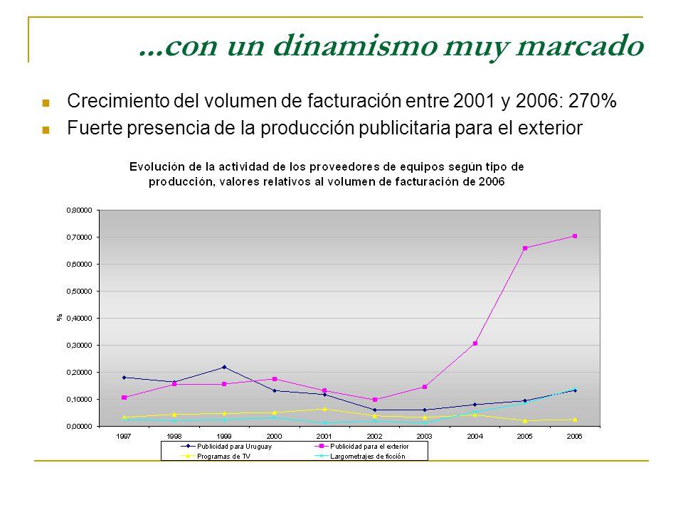 ...con un dinamismo muy marcado Crecimiento del volumen de facturación entre 2001 y 2006: 270% Fuerte presencia de la producción publicitaria para el exterior