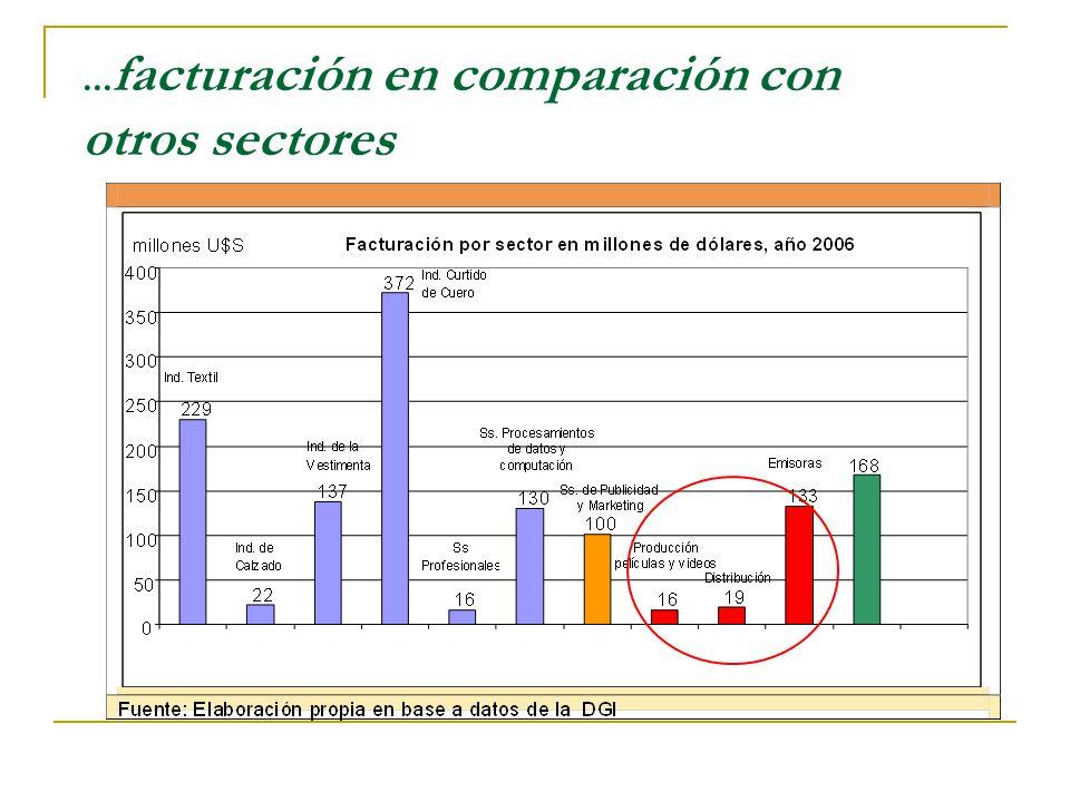 ... facturación en comparación con otros sectores