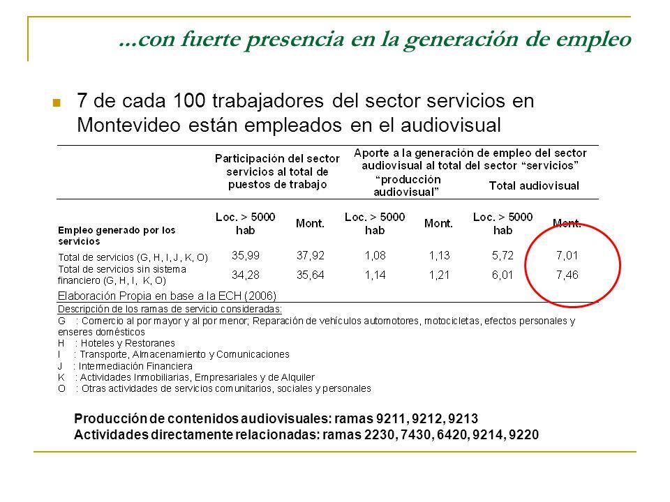 ...con fuerte presencia en la generación de empleo 7 de cada 100 trabajadores del sector servicios en Montevideo están empleados en el audiovisual Producción de contenidos audiovisuales: ramas 9211, 9212, 9213 Actividades directamente relacionadas: ramas 2230, 7430, 6420, 9214, 9220