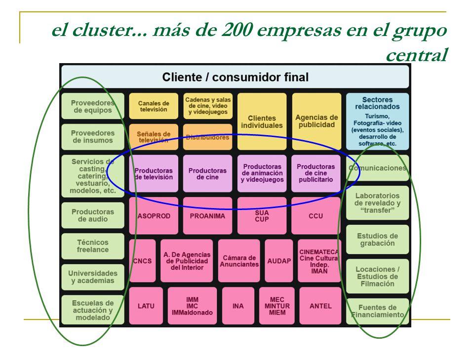 el cluster... más de 200 empresas en el grupo central
