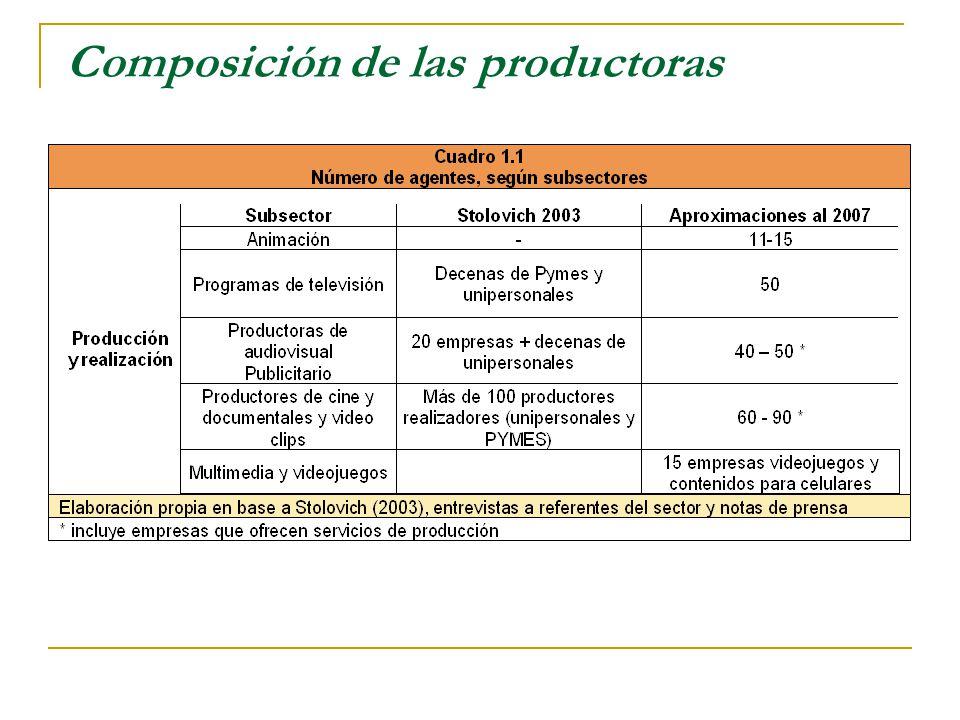Composición de las productoras