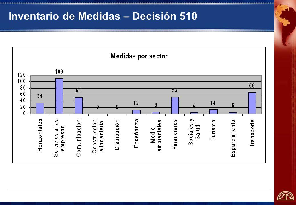 Inventario de Medidas – Decisión 510