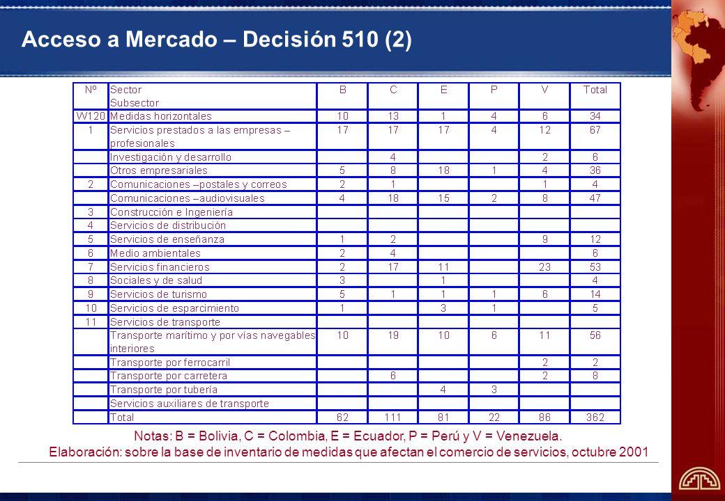 Acceso a Mercado – Decisión 510 (2) Notas: B = Bolivia, C = Colombia, E = Ecuador, P = Perú y V = Venezuela.