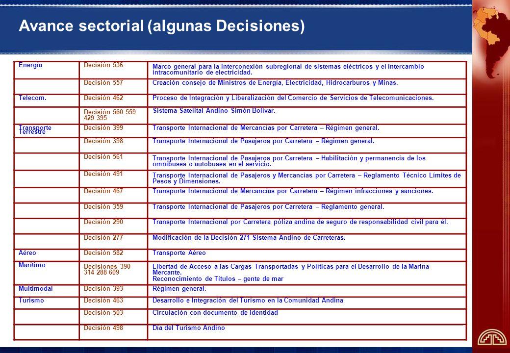 Avance sectorial (algunas Decisiones) EnergíaDecisión 536 Marco general para la interconexión subregional de sistemas eléctricos y el intercambio intracomunitario de electricidad.