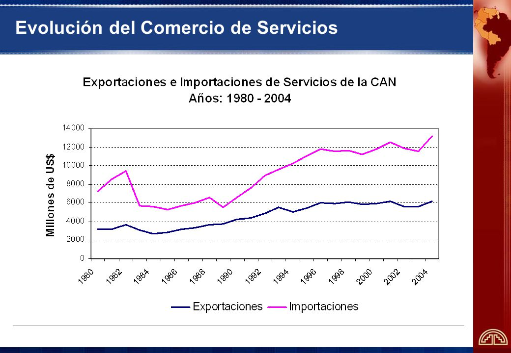 Evolución del Comercio de Servicios
