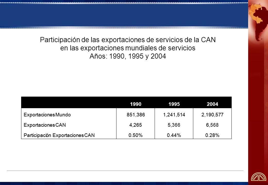 Participación de las exportaciones de servicios de la CAN en las exportaciones mundiales de servicios Años: 1990, 1995 y 2004 0.28%0.44%0.50%ParticipaciónExportacionesCAN 6,5685,3664,265ExportacionesCAN 2,190,5771,241,514851,386ExportacionesMundo 200419951990 0.28%0.44%0.50%ParticipaciónExportacionesCAN 6,5,4,265ExportacionesCAN 2,190,5771,241,514851,386ExportacionesMundo 200419951990