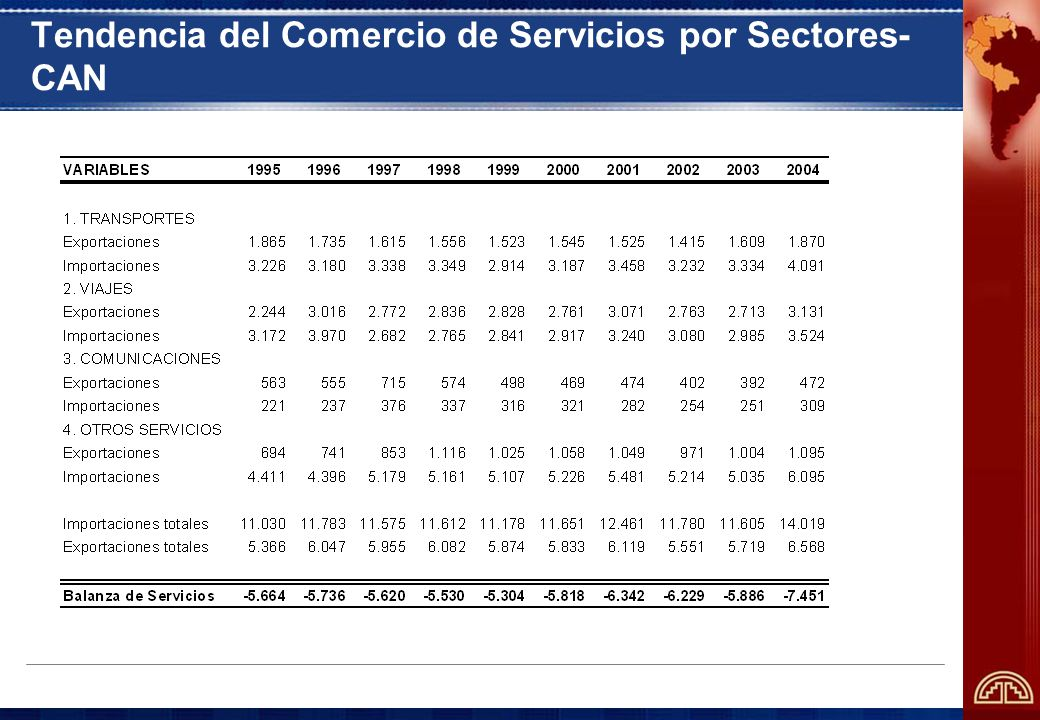 Tendencia del Comercio de Servicios por Sectores- CAN