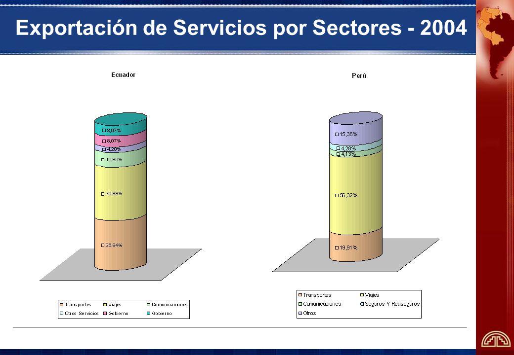 2. Liberalización del comercio de servicios en la Comunidad Andina y profundización