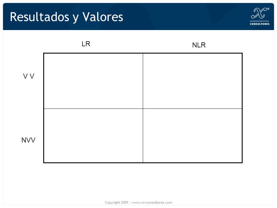 Resultados y Valores LR NLR V NVV Copyright 2009 | www.xn-consultores.com